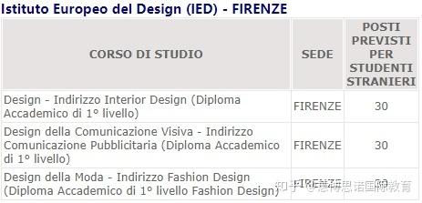 IED Istituto Europeo di Design 欧洲设计学院(私立文凭认证)