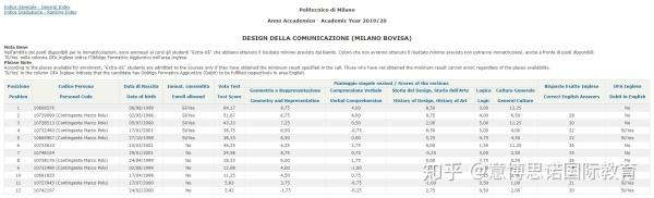 米兰理工(本科)设计类专业录取结果分析